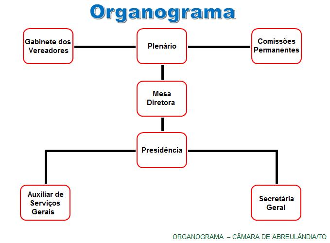 Organograma - Câmara de Abreulândia